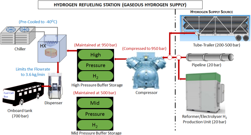 Gaseous Hydrogen Refueling Station Configuration