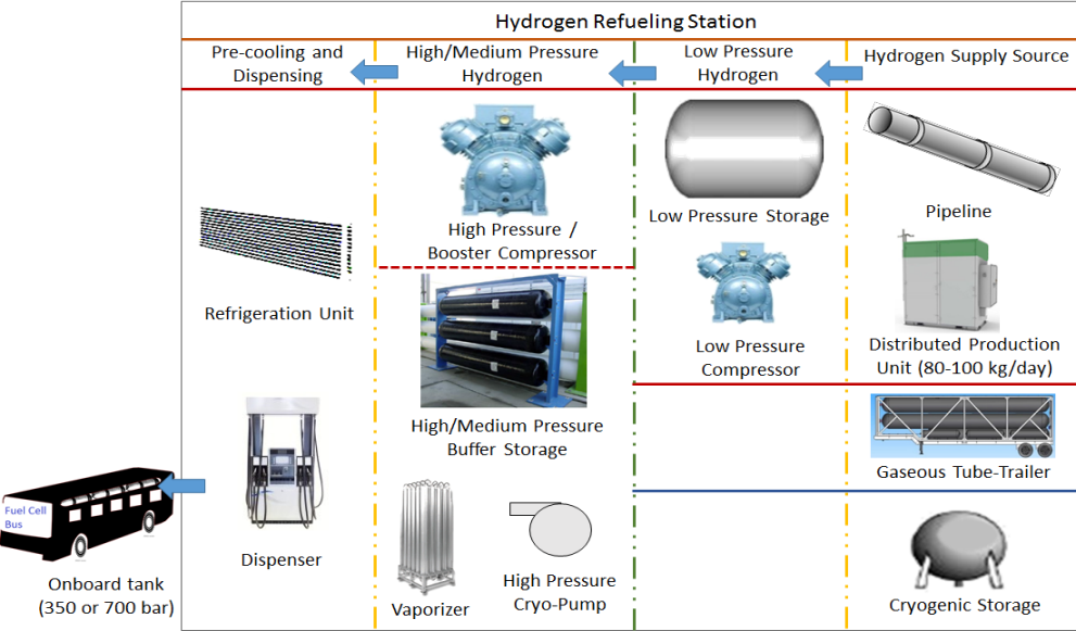 Hydrogen Station Components